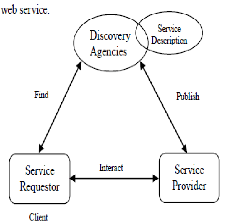 Basic Architecture of a Service Oriented Web Service [9