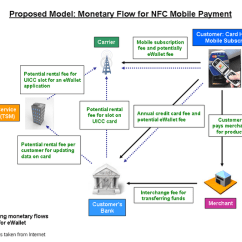 For Credit Card Transaction Process Flow Diagram 2000 Ford F250 Headlight Switch Wiring Monetary Nfc Mobile Payment Download Scientific