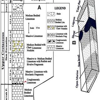 (PDF) New geologic setting of Bekhme Formation