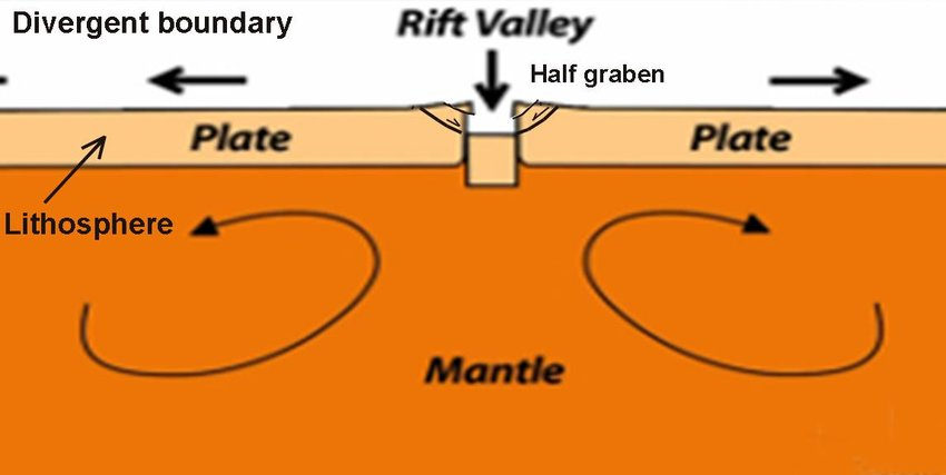 3) Rift basin or rift valley | Download Scientific Diagram