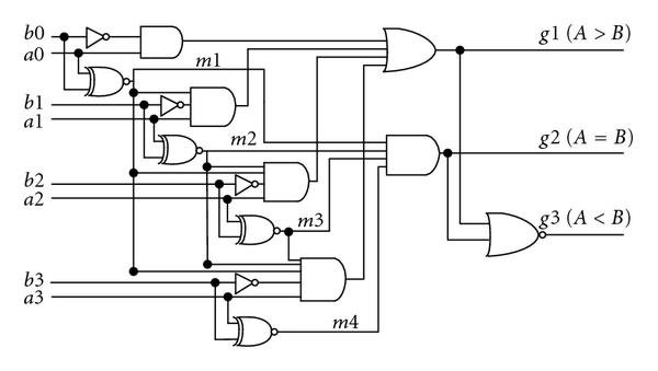 Schematic diagram for the 4-bit magnitude comparator