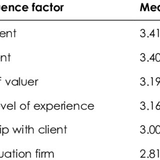 (PDF) Factors affecting client influence on property