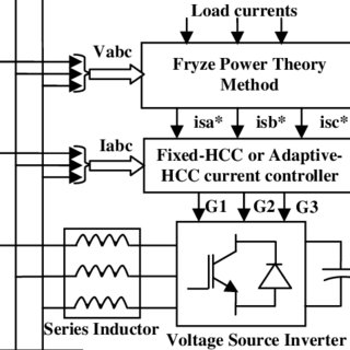 (PDF) Fryze power theory with adaptive-HCC based active