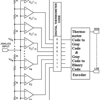 (PDF) A high speed encoder for a 5GS/s 5 bit flash ADC