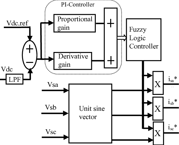 shows the block diagram of the proposed PI with fuzzy