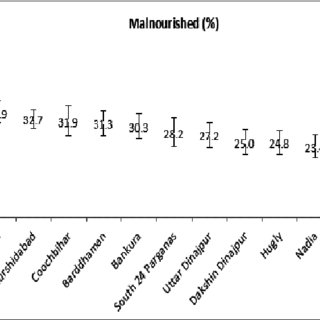 District-wise Malnutrition & Ideal Nutritional status in
