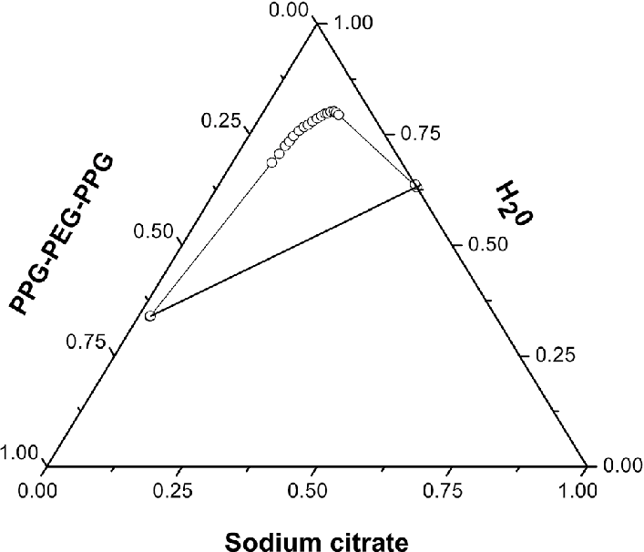 Ternary phase diagram with a suitable tie line for water