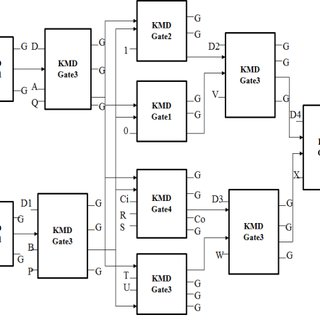 (a) Full-adder circuit designs using five-input MV. (b