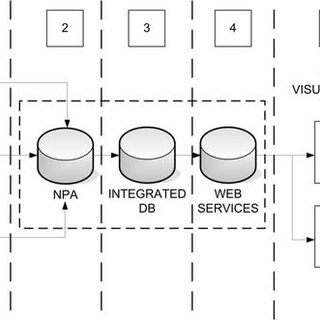 Database environment for university HIS. WS AND SOA-BASED