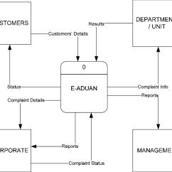 Data Flow Diagram And Context Suzuki Ltz 400 Carburetor E Aduan System Download