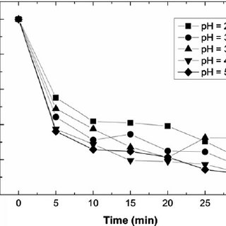 Effect of initial nickel concentration in the feed