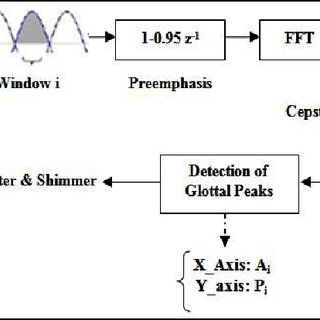 Block diagram of the calculation of Jitter and Shimmer