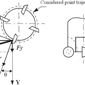 (PDF) Balancing the transverse cutting force during