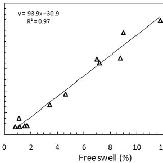 Sample plot for determination of swell pressure using the