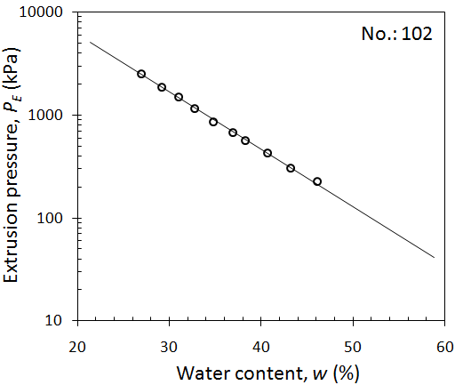 Sample plot for the reverse extrusion test for soil sample