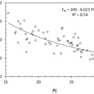 A sample plot for the results of the laboratory vane shear