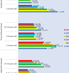 prevalence rates for autism asd in different age groups in three different regions in canada [ 850 x 1260 Pixel ]