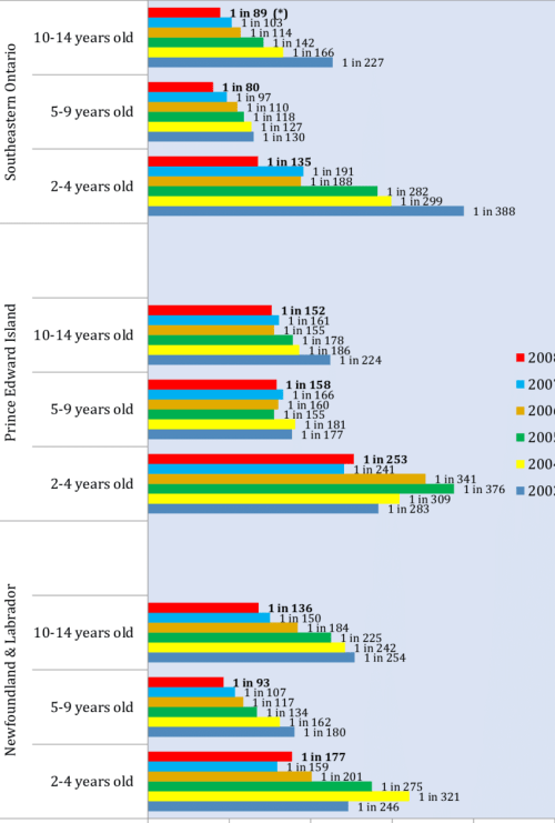 small resolution of prevalence rates for autism asd in different age groups in three different regions in canada