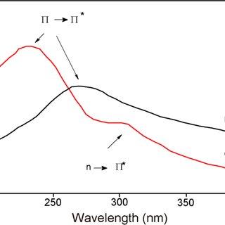 1 Examples for 0D, 1D, 2D, and 3D carbon nanostructures