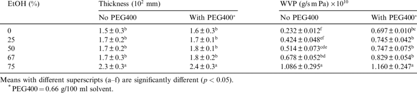 The effects of EtOH and PEG400 on WVP | Download Table