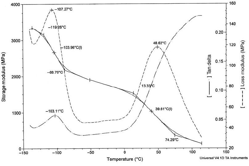 Schematic representation of the viscoelastic properties vs