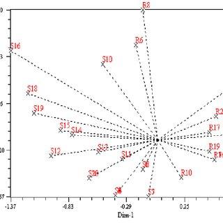 Parental survey of mungbean lines VBN (Gg) 2 (1) X KMG 189