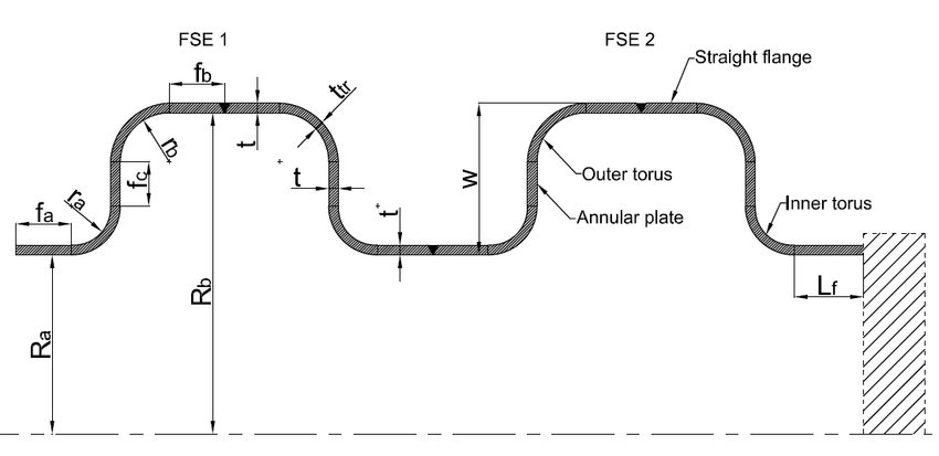 Basic Geometry of Flanged and flued expansion joint