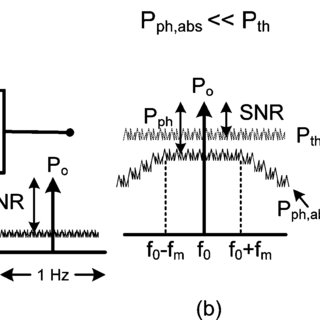 (a) Generalized all-pole bandpass filter of order N with