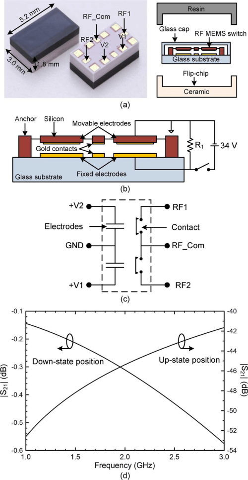 small resolution of  a photograph and structure of the packaged spdt rf mems switch b