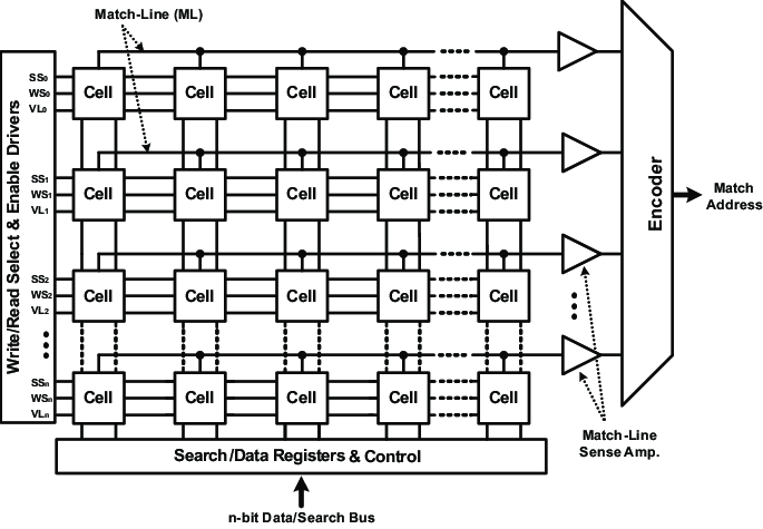 Generic Content Addressable Memory Architecture for n×n