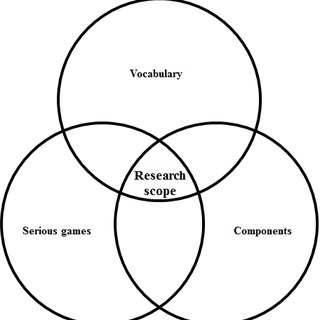 (PDF) A serious game design framework for vocabulary