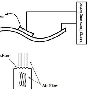 Series-SSHI interface: temperature, displacement, voltage