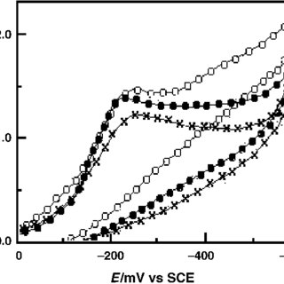 Results of constant potential electrolyses of nitrobenzene