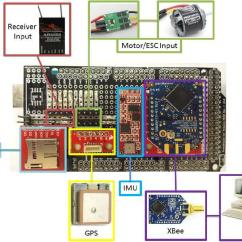 Quadcopter Schematic Diagram Generac Wiring Generator Custom Made Shield For Arduino Mega 2560 | Download Scientific