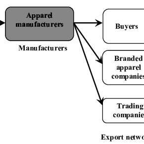 (PDF) Insights of apparel supply chain operations: a case
