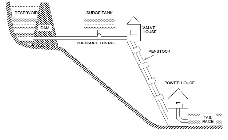 Schematic Arrangement of a Hydro Electric Power Plant