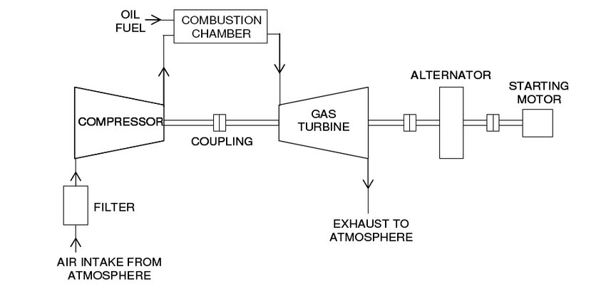 simple cycle power plant diagram domestic ring main wiring six ineedmorespace co schematic of a gas turbine download rh researchgate net geothermal