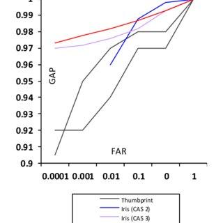 False Acceptance Rate (FAR) and Genuine Acceptance