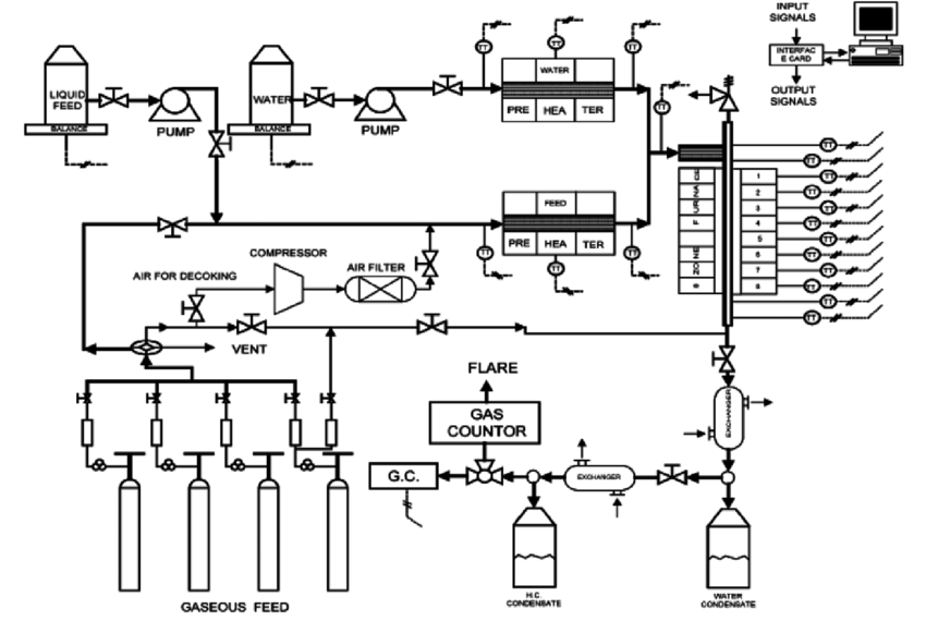 Schematic diagram of the thermal cracking setup