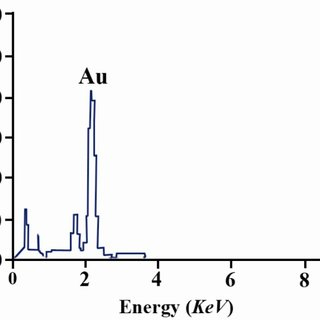 UV-visible absorption spectrum of gold nano-particles