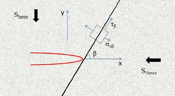 Schematic of a hydraulic fracture approaching a frictional