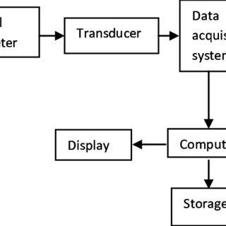 (PDF) Design of a USB based multichannel, Low Cost Data