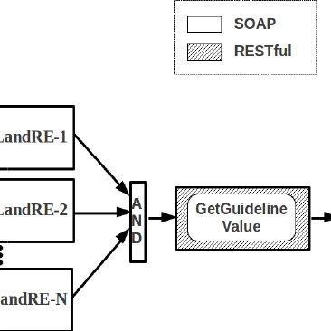 Integration broker integrating disparate back-end systems