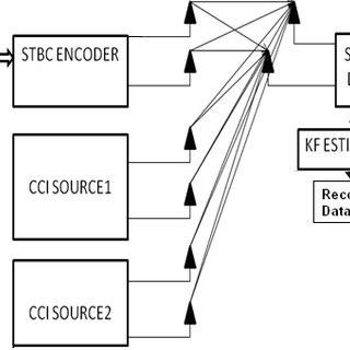 Comparison of 16-state trellis codes using 16-QAM