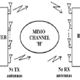 Block Diagram of MIMO system and capacity using MLSE