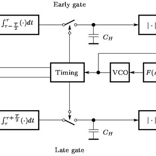 2: Non coherent Binary FSK demodulator and square-law