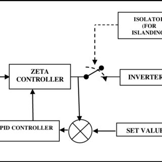 (PDF) Regulated DC-DC converter for grid connected system