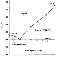 Emc Data Diagram Honeywell Pir Sensor Wiring Liquid Solid Phase Of Pc The Open Dots Represent Measured