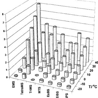 Trend of capacity and energy density increase in 18 650