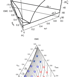 ternary phase diagram of ec pc emc in the form of a liquid  [ 850 x 1493 Pixel ]